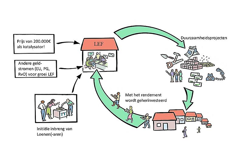 lef, loenen energie fonds, len, loenen energie