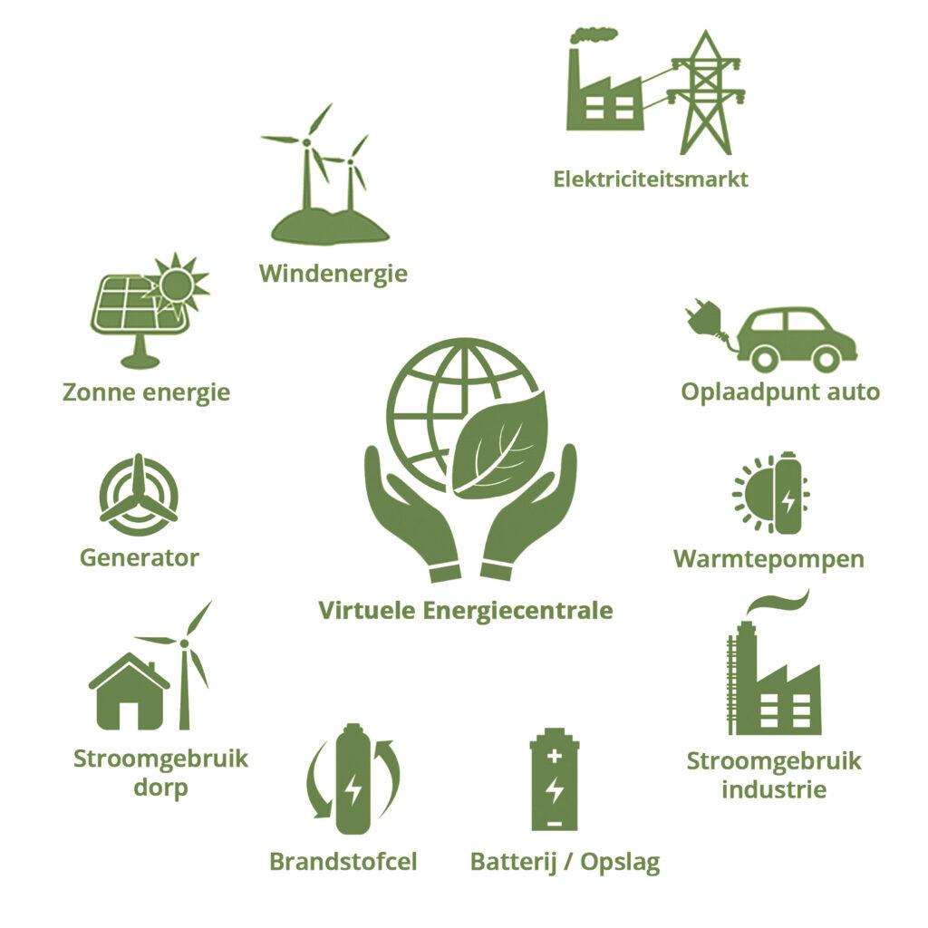 cvvp, virtuele powerplant, loenen centrale, de centrale loenen